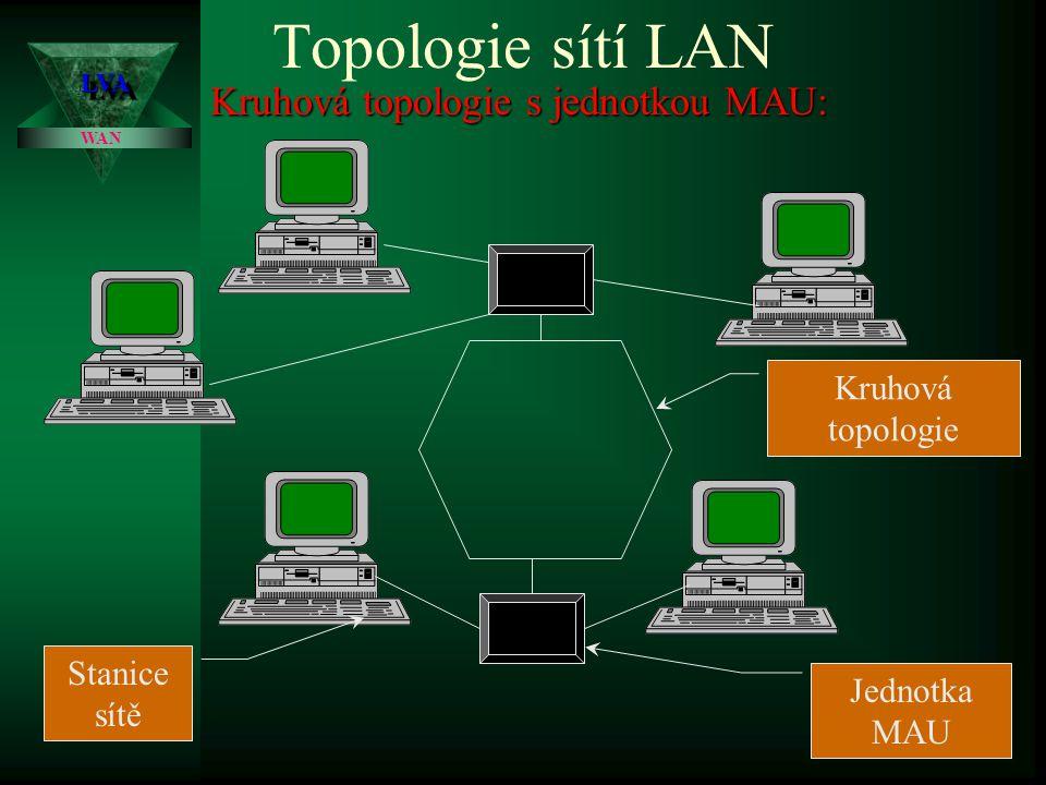 Kruhová topologie s jednotkou MAU: