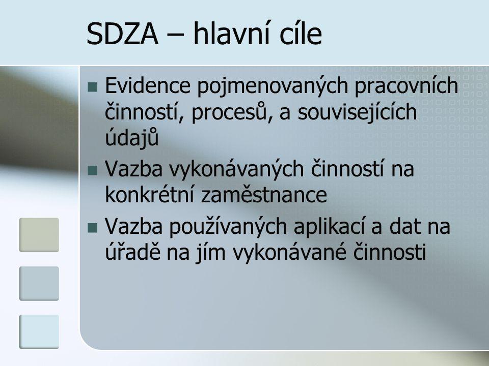 SDZA – hlavní cíle Evidence pojmenovaných pracovních činností, procesů, a souvisejících údajů. Vazba vykonávaných činností na konkrétní zaměstnance.