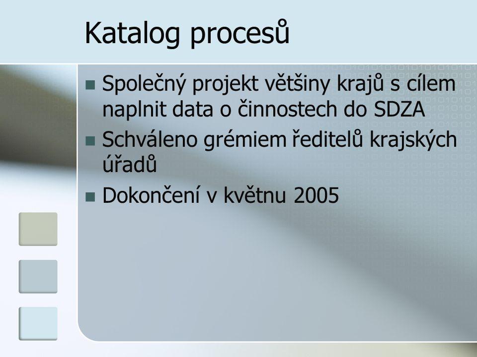 Katalog procesů Společný projekt většiny krajů s cílem naplnit data o činnostech do SDZA. Schváleno grémiem ředitelů krajských úřadů.