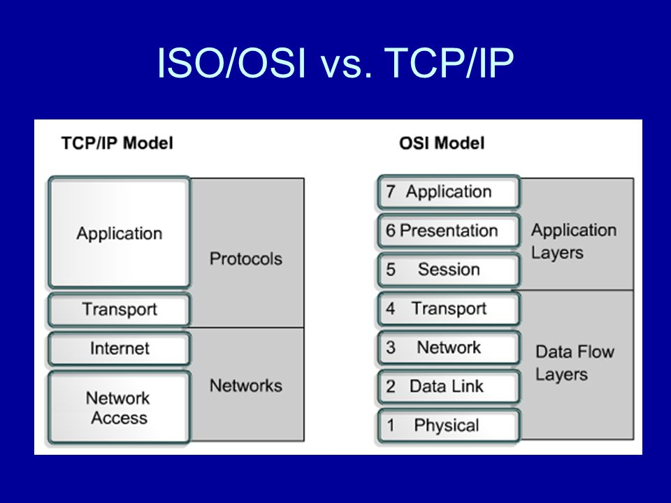 ISO/OSI vs. TCP/IP