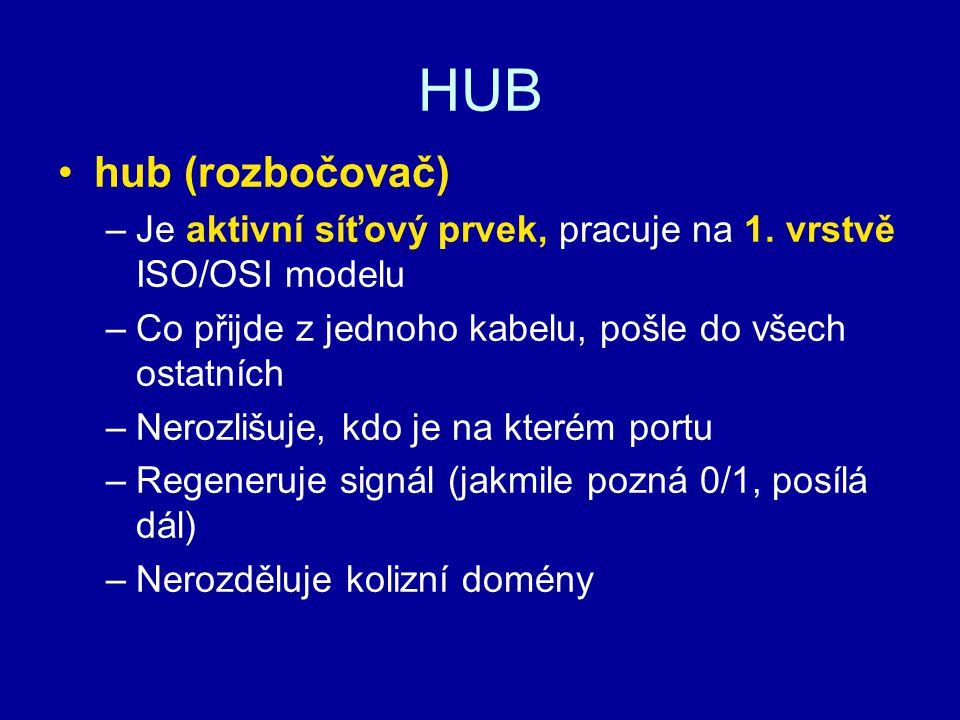 HUB hub (rozbočovač) Je aktivní síťový prvek, pracuje na 1. vrstvě ISO/OSI modelu. Co přijde z jednoho kabelu, pošle do všech ostatních.