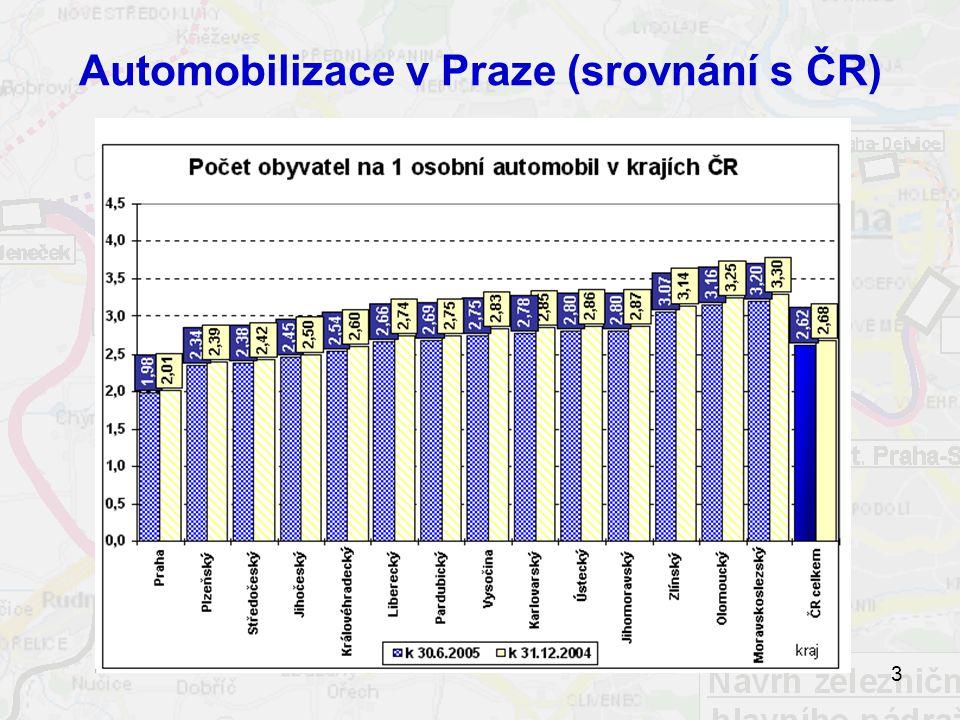 Automobilizace v Praze (srovnání s ČR)