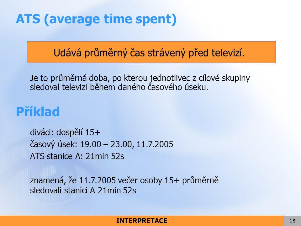 Udává průměrný čas strávený před televizí.