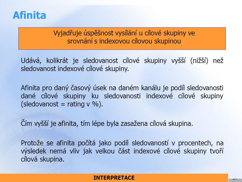 Afinita Vyjadřuje úspěšnost vysílání u cílové skupiny ve srovnání s indexovou cílovou skupinou.
