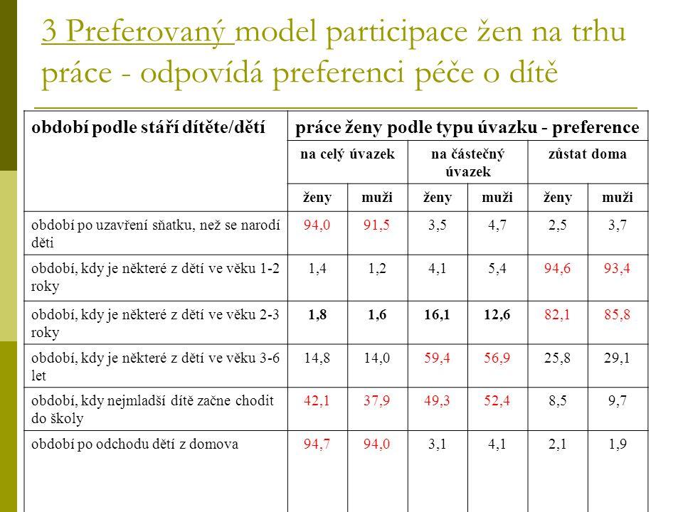 práce ženy podle typu úvazku - preference