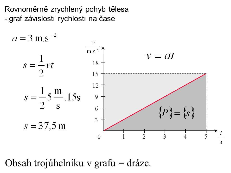 Obsah trojúhelníku v grafu = dráze.