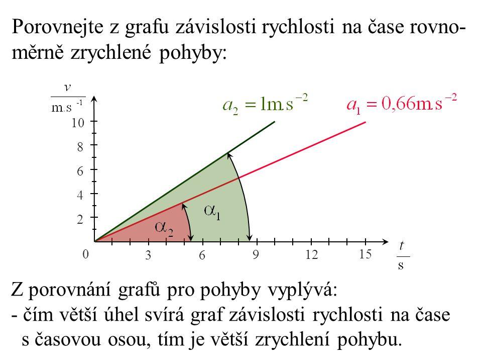 Porovnejte z grafu závislosti rychlosti na čase rovno-