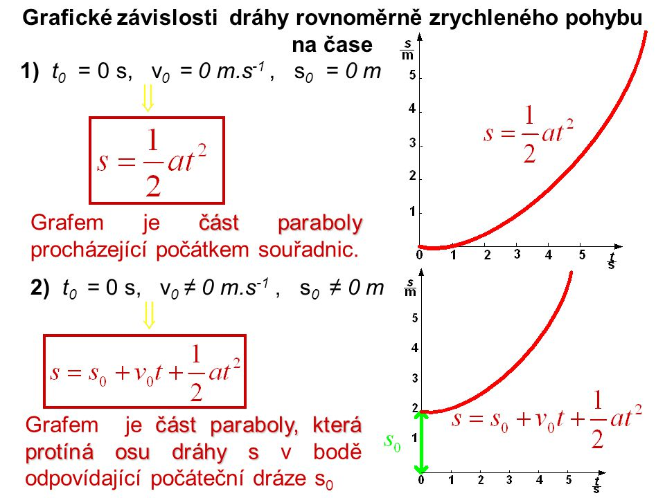 Grafické závislosti dráhy rovnoměrně zrychleného pohybu na čase
