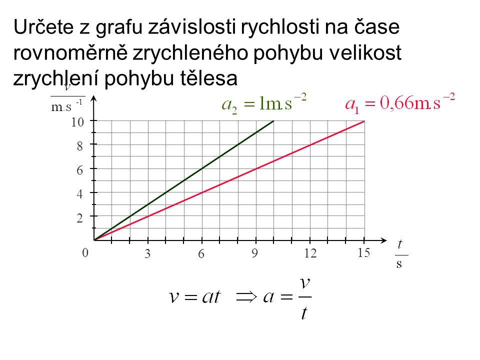Určete z grafu závislosti rychlosti na čase rovnoměrně zrychleného pohybu velikost zrychlení pohybu tělesa