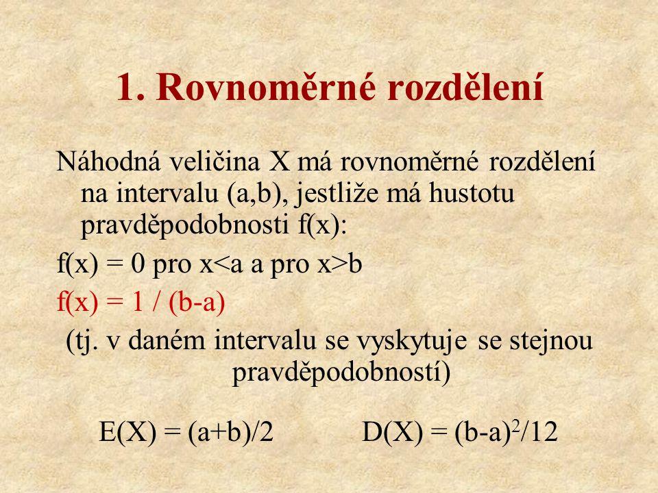 1. Rovnoměrné rozdělení Náhodná veličina X má rovnoměrné rozdělení na intervalu (a,b), jestliže má hustotu pravděpodobnosti f(x):
