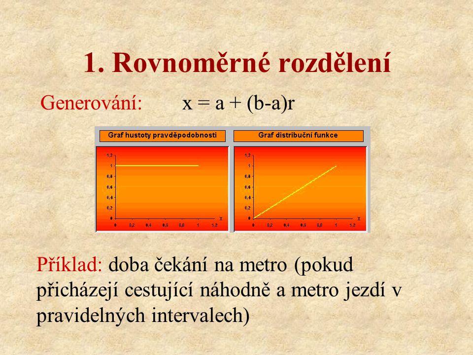 1. Rovnoměrné rozdělení Generování: x = a + (b-a)r