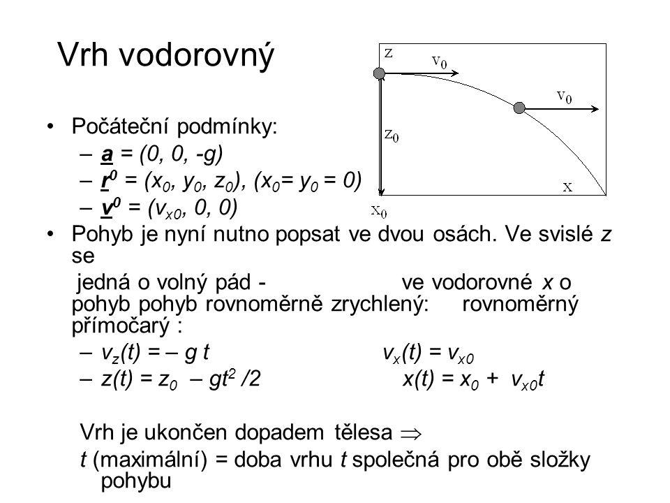 Vrh vodorovný Počáteční podmínky: a = (0, 0, -g)