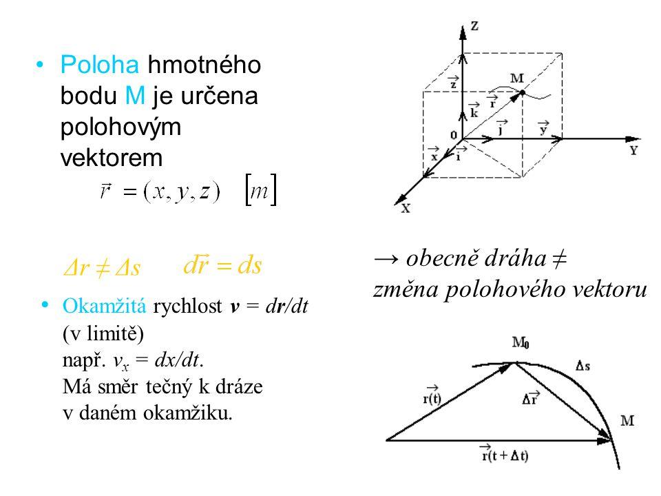 Poloha hmotného bodu M je určena polohovým vektorem