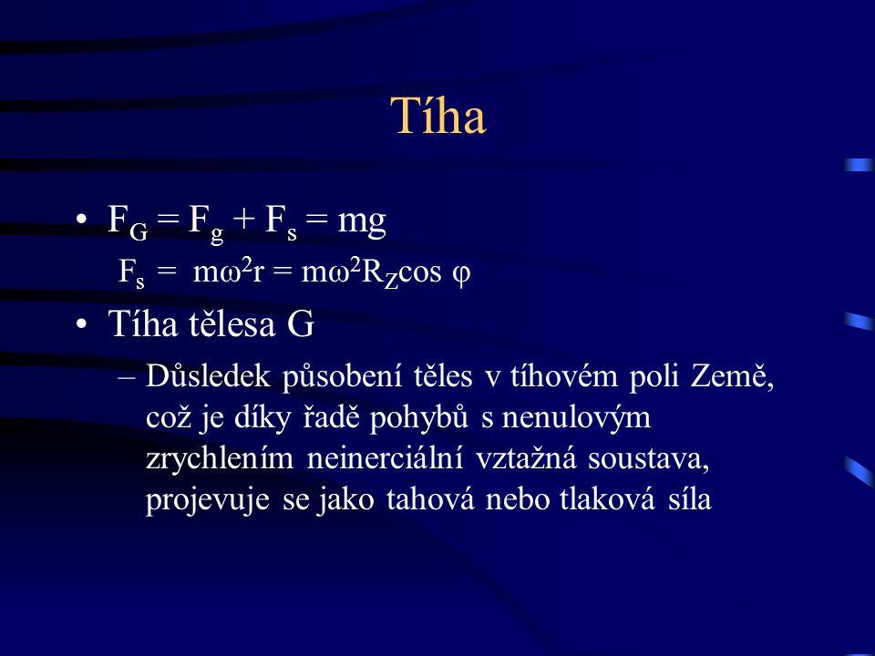 Tíha FG = Fg + Fs = mg Tíha tělesa G Fs = mω2r = mω2RZcos φ