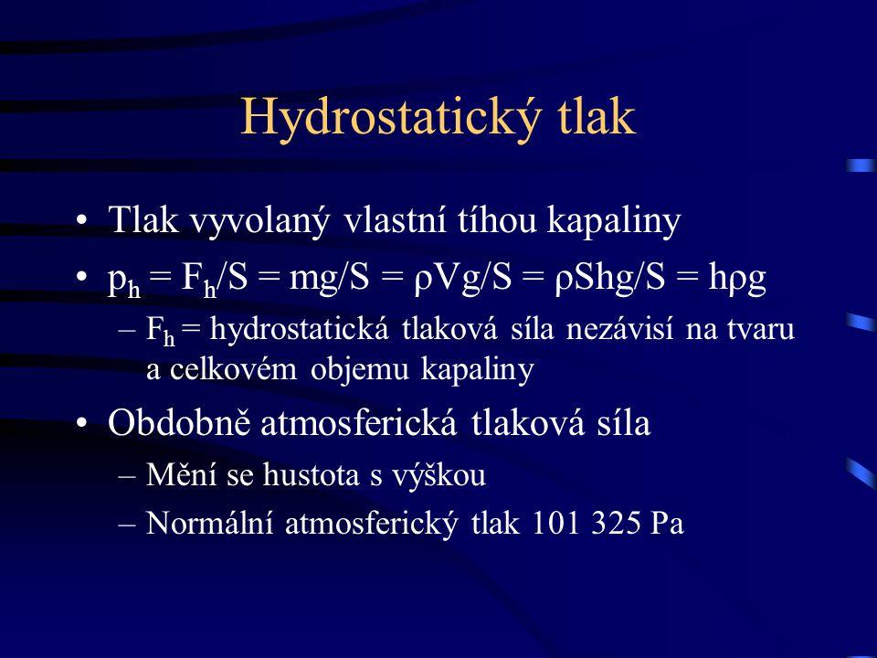 Hydrostatický tlak Tlak vyvolaný vlastní tíhou kapaliny