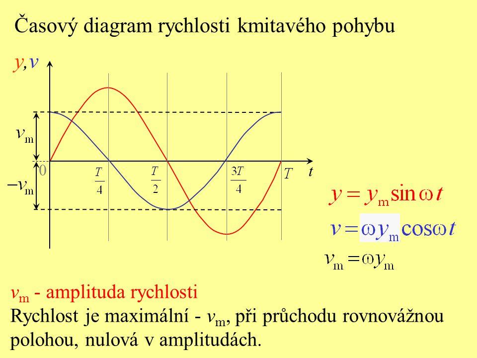 y,v Časový diagram rychlosti kmitavého pohybu vm - amplituda rychlosti