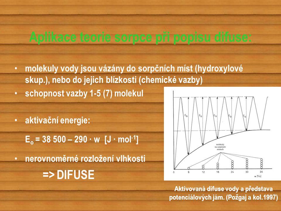 Aplikace teorie sorpce při popisu difuse: