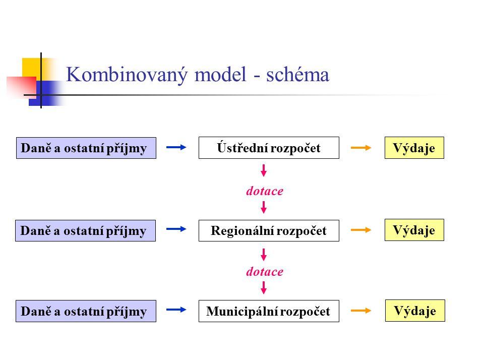 Kombinovaný model - schéma