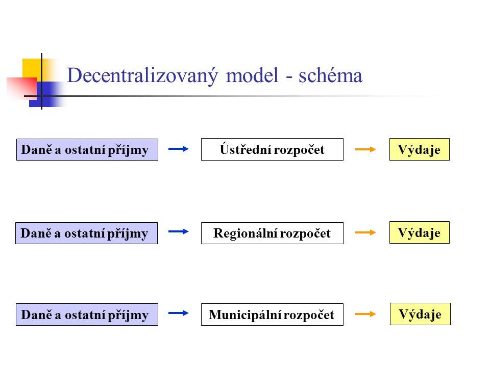 Decentralizovaný model - schéma