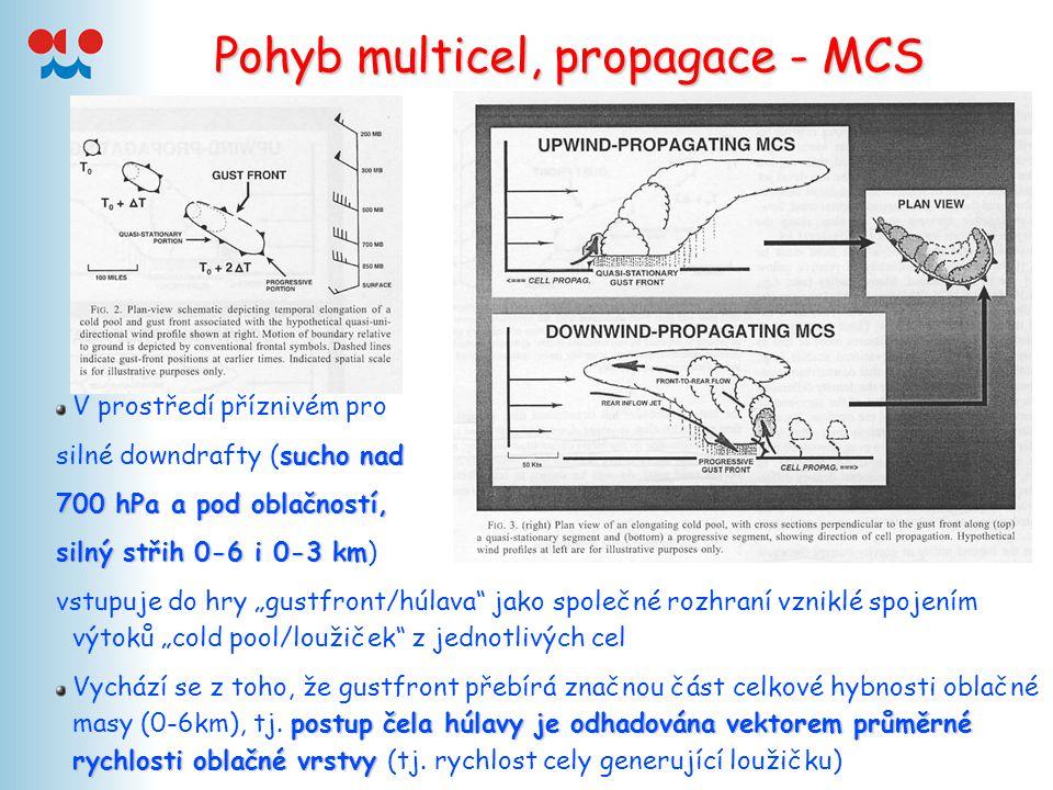 Pohyb multicel, propagace - MCS