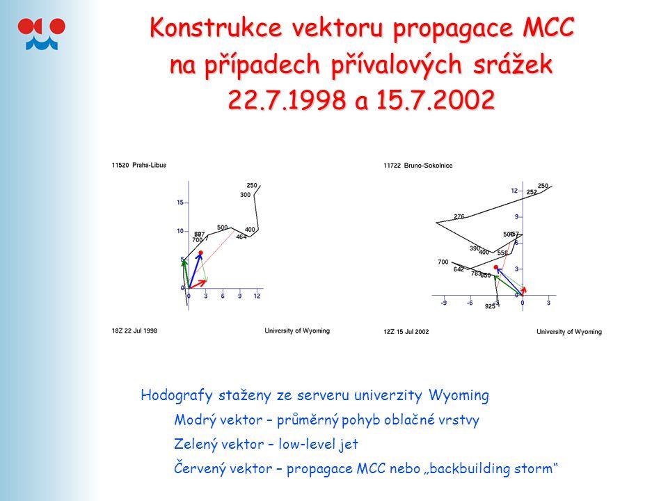 Konstrukce vektoru propagace MCC na případech přívalových srážek 22. 7