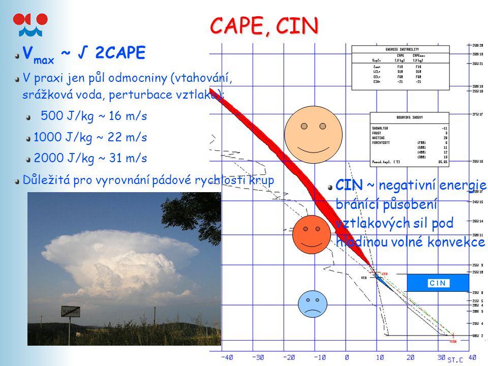 CAPE, CIN Vmax ~ √ 2CAPE. V praxi jen půl odmocniny (vtahování, srážková voda, perturbace vztlaku):