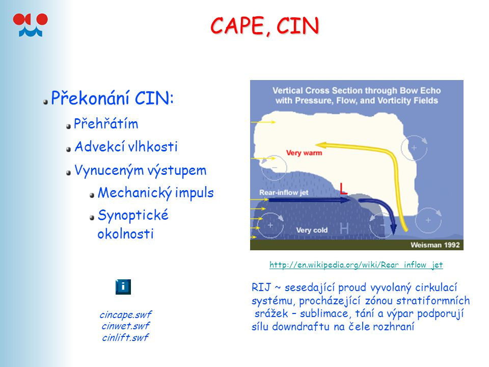 CAPE, CIN Překonání CIN: Přehřátím Advekcí vlhkosti Vynuceným výstupem