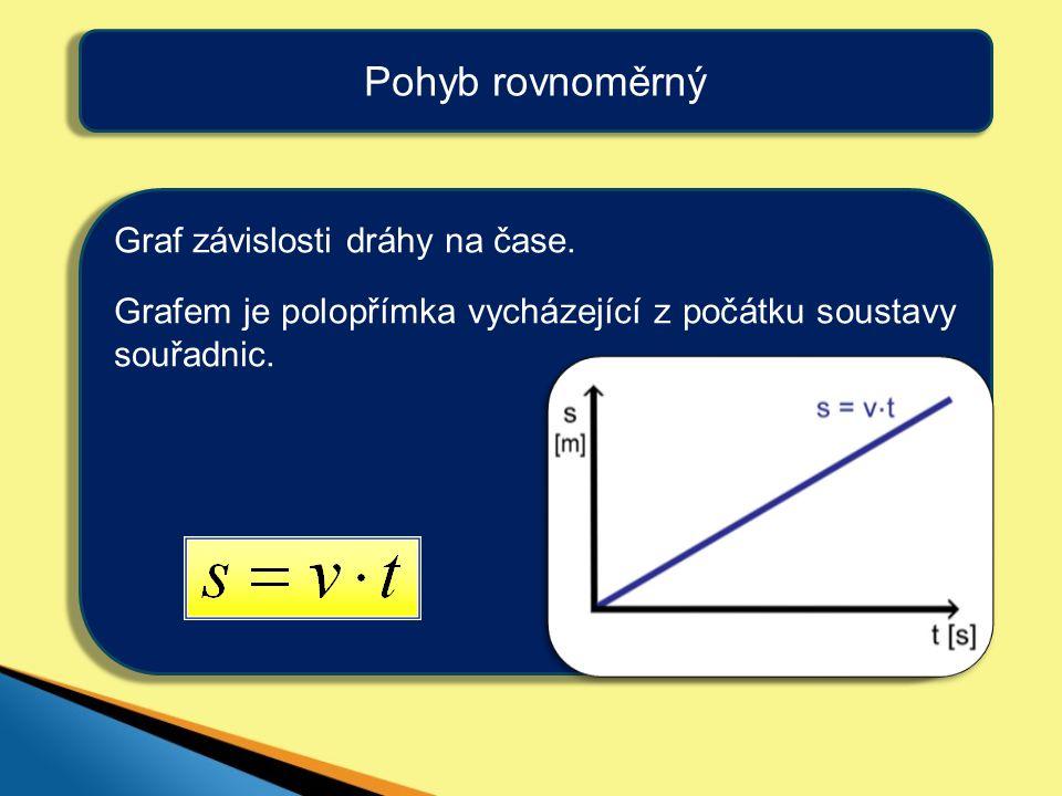 Pohyb rovnoměrný Graf závislosti dráhy na čase.