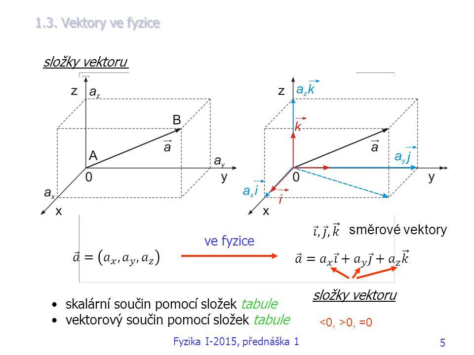 složky vektoru v kartézském souřadnicovém systému