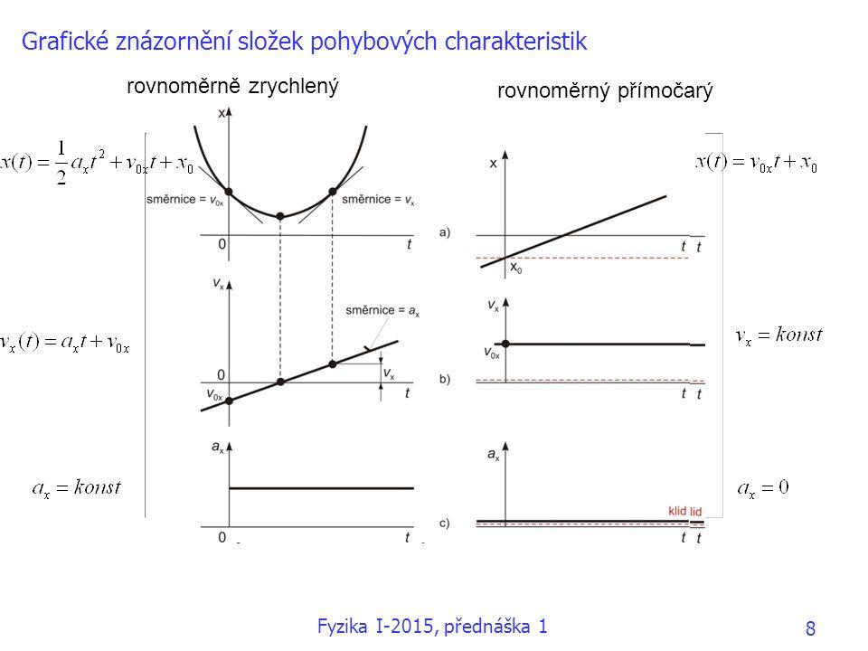 Grafické znázornění složek pohybových charakteristik