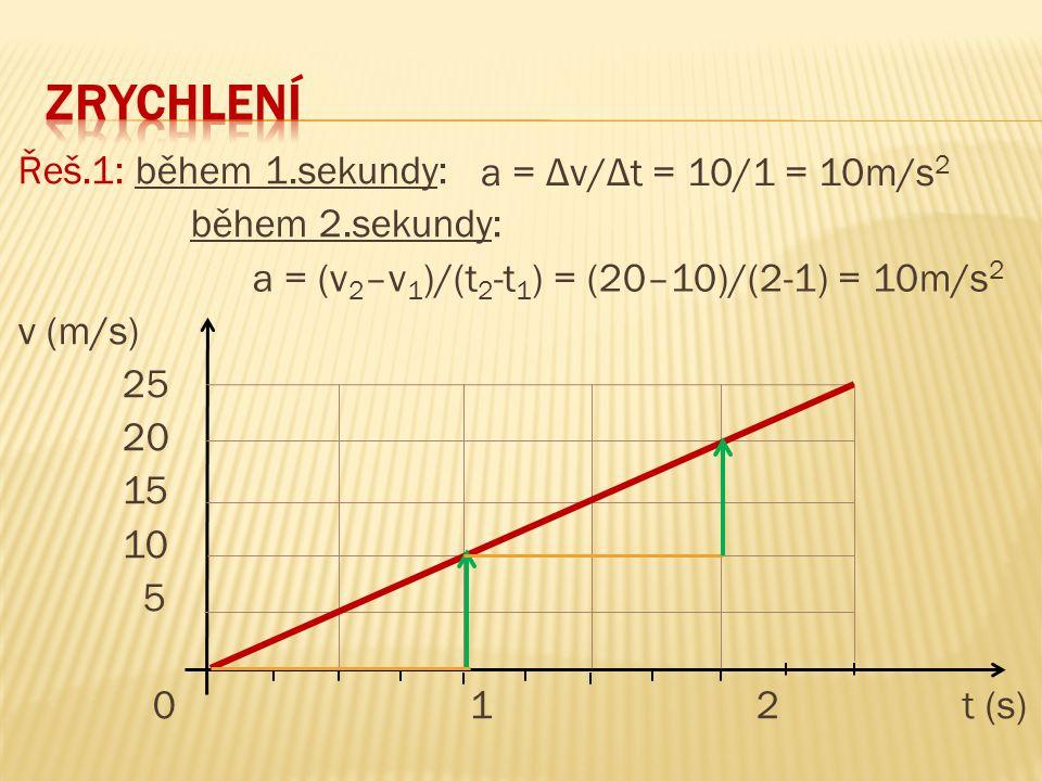 zrychlení Řeš.1: během 1.sekundy: během 2.sekundy: v (m/s) 25 20 15 10 5 0 1 2 t (s) a = Δv/Δt = 10/1 = 10m/s2.