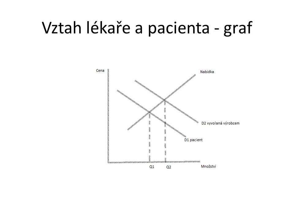 Vztah lékaře a pacienta - graf