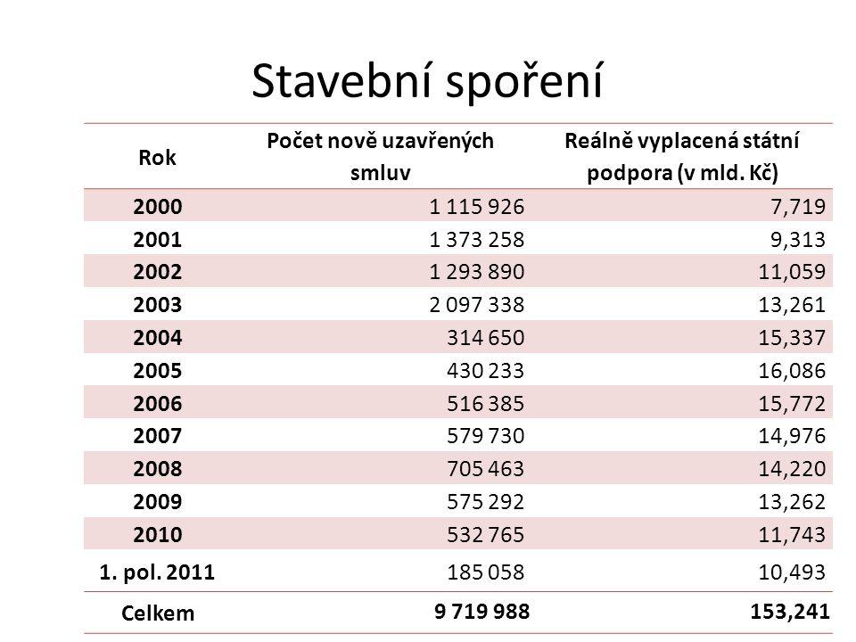 Stavební spoření Rok Počet nově uzavřených smluv