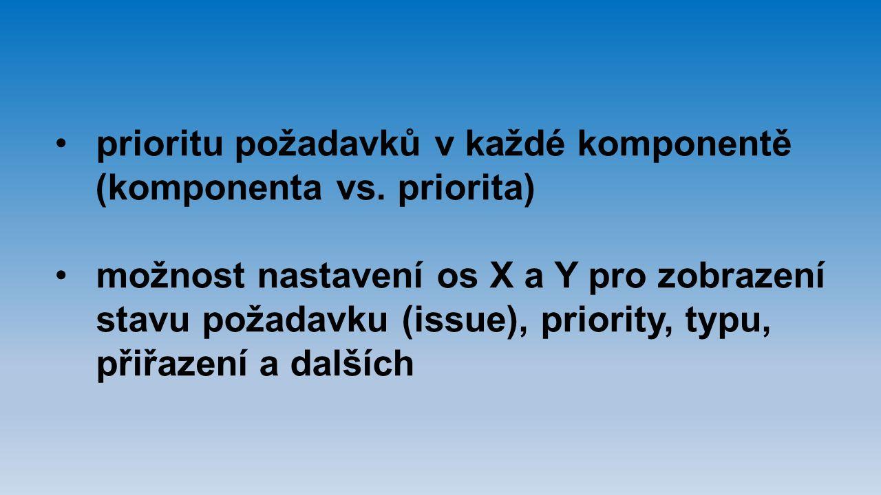 prioritu požadavků v každé komponentě