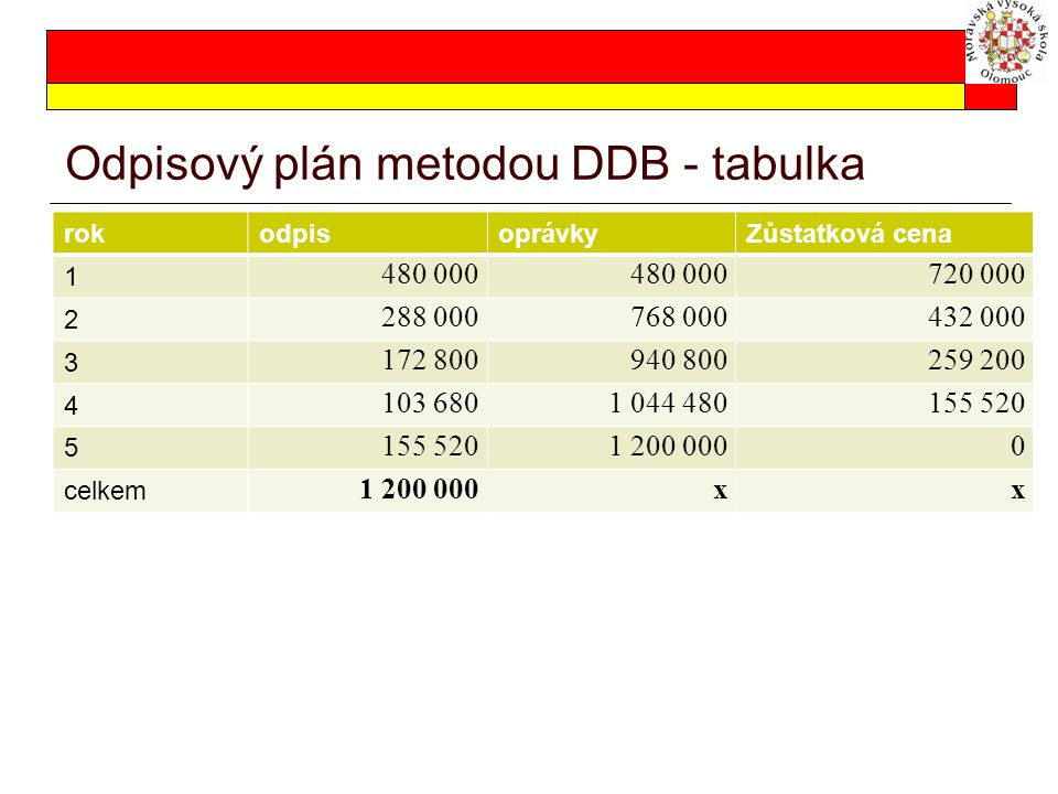 Odpisový plán metodou DDB - tabulka