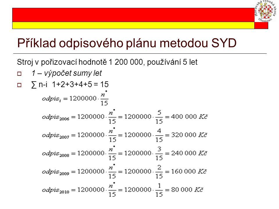 Příklad odpisového plánu metodou SYD