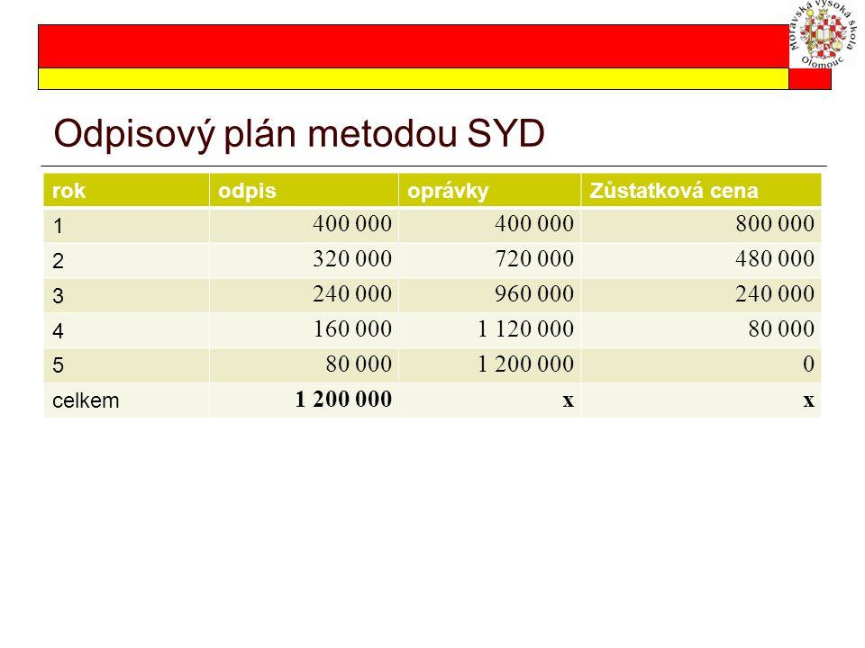 Odpisový plán metodou SYD