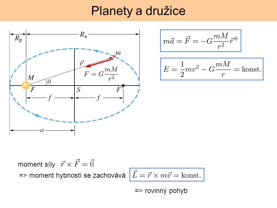 Planety a družice moment síly => moment hybnosti se zachovává