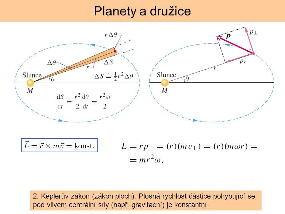 Planety a družice moment hybnosti se zachovává