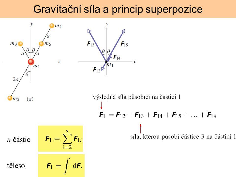 Gravitační síla a princip superpozice