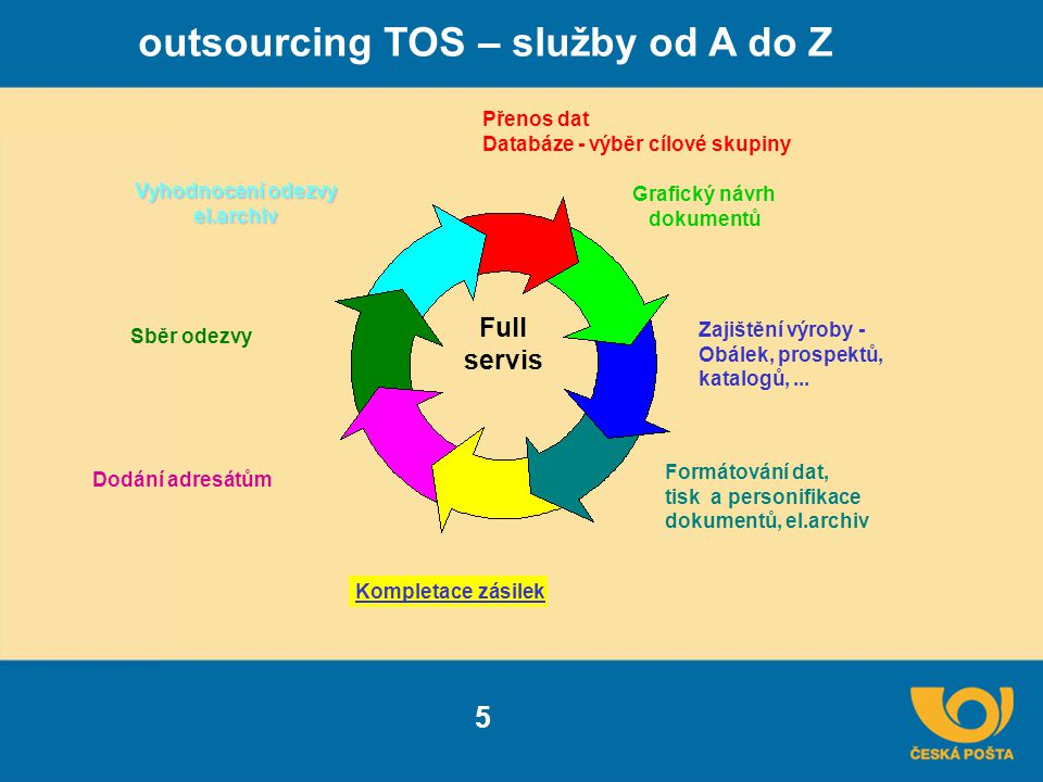 outsourcing TOS – služby od A do Z