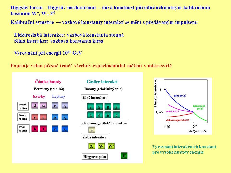 Elektroslabá interakce: vazbová konstanta stoupá
