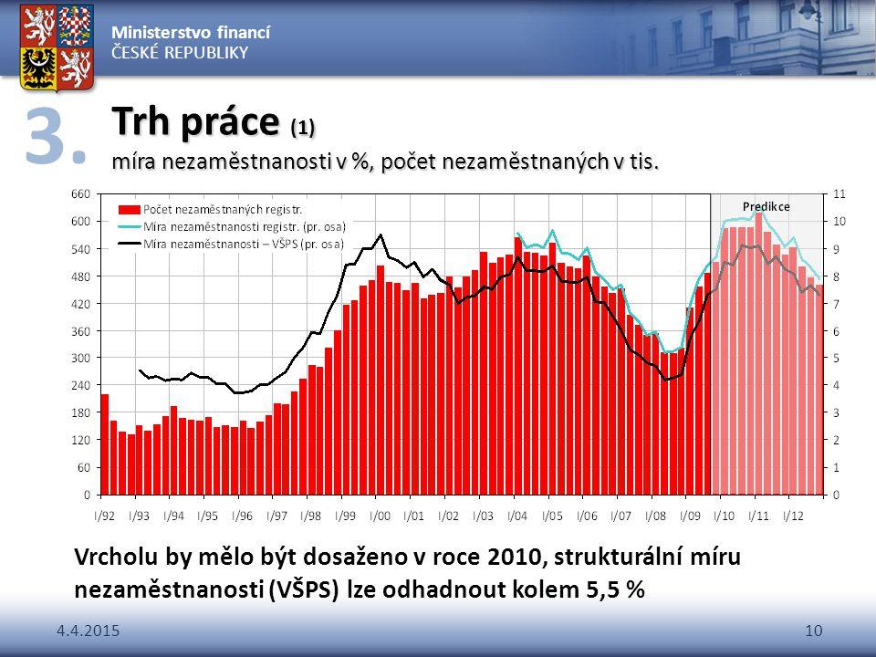 Trh práce (1) míra nezaměstnanosti v %, počet nezaměstnaných v tis.