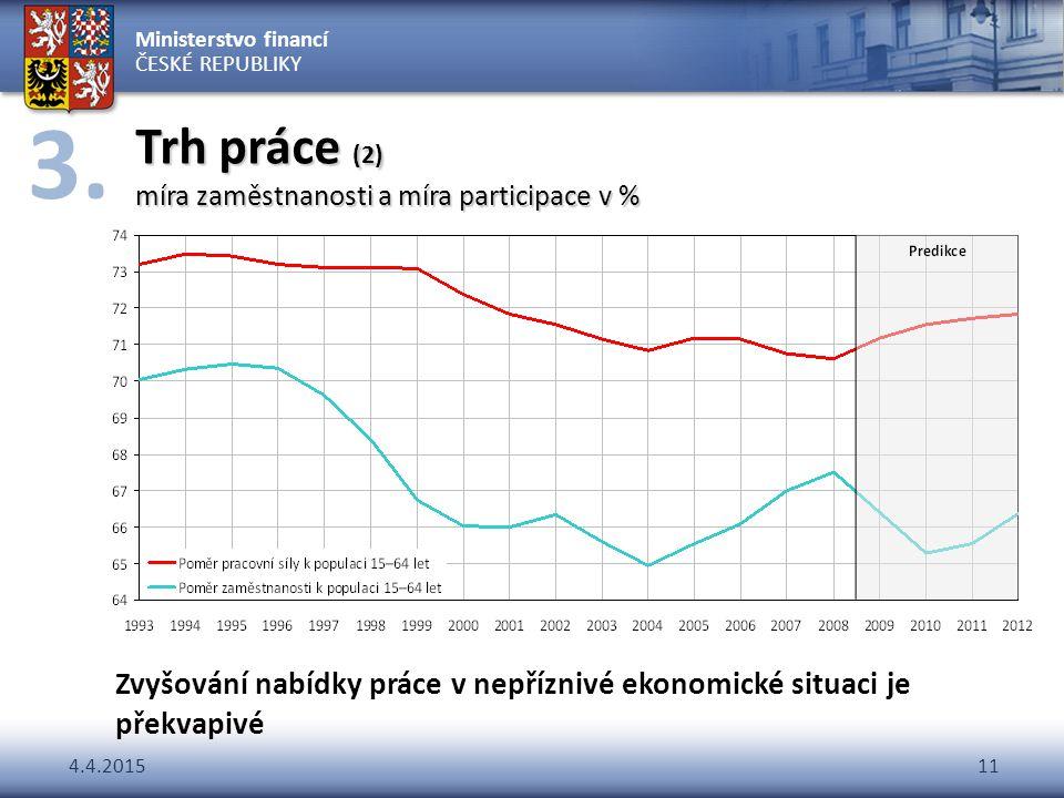 Trh práce (2) míra zaměstnanosti a míra participace v %