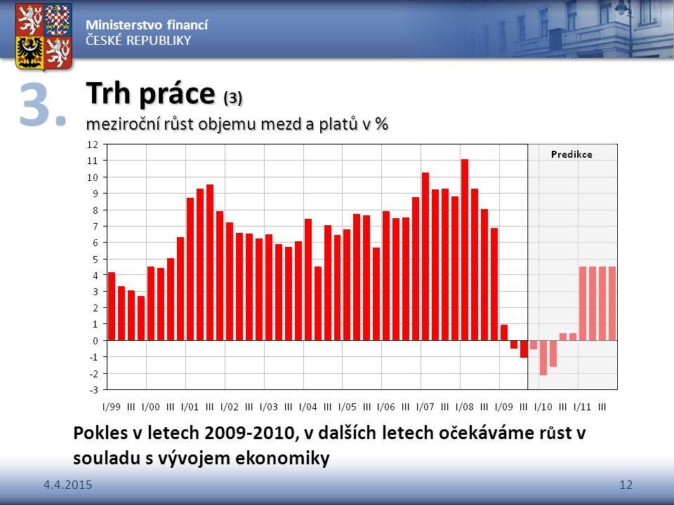 Trh práce (3) meziroční růst objemu mezd a platů v %