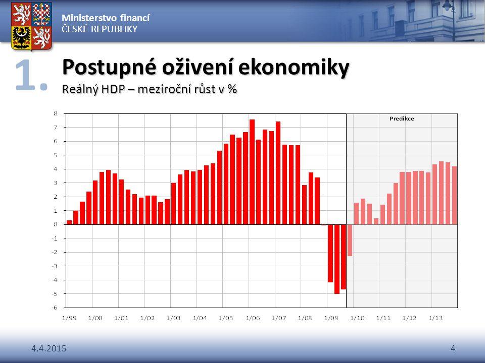 Postupné oživení ekonomiky Reálný HDP – meziroční růst v %