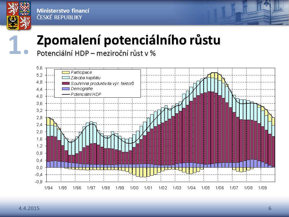 Zpomalení potenciálního růstu Potenciální HDP – meziroční růst v %