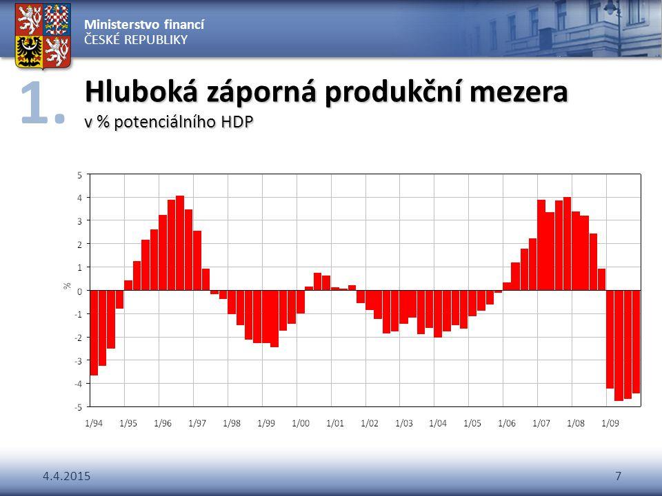 Hluboká záporná produkční mezera v % potenciálního HDP