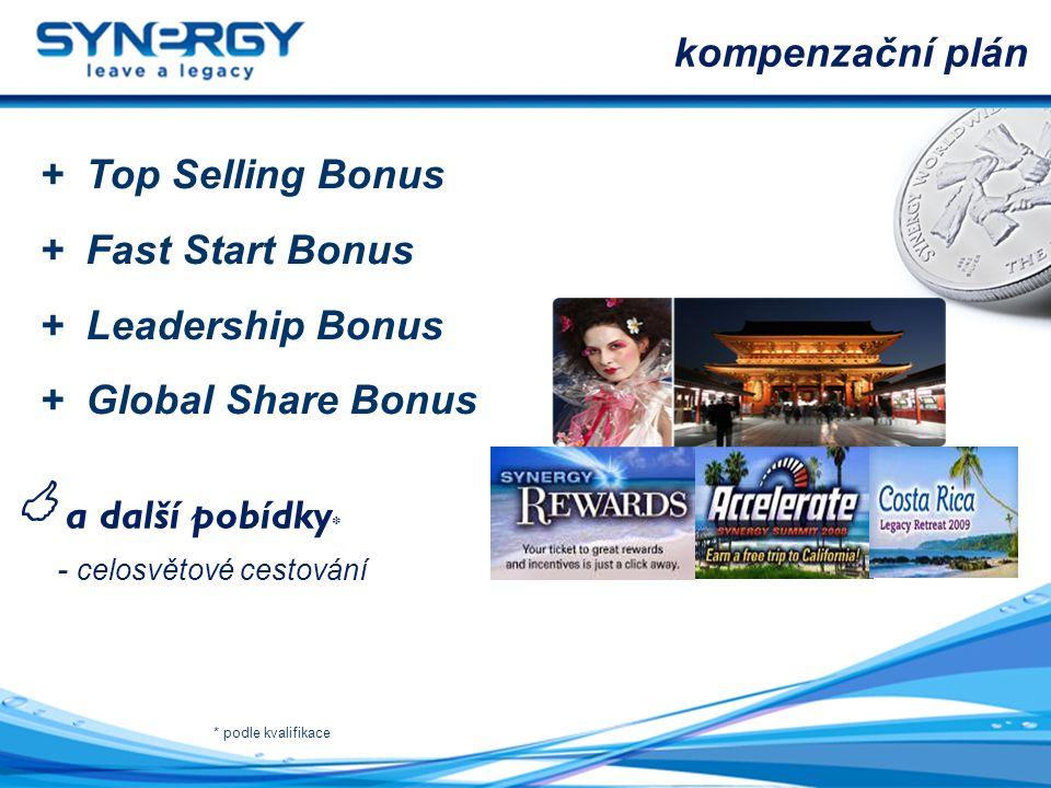  a další pobídky* kompenzační plán + Top Selling Bonus