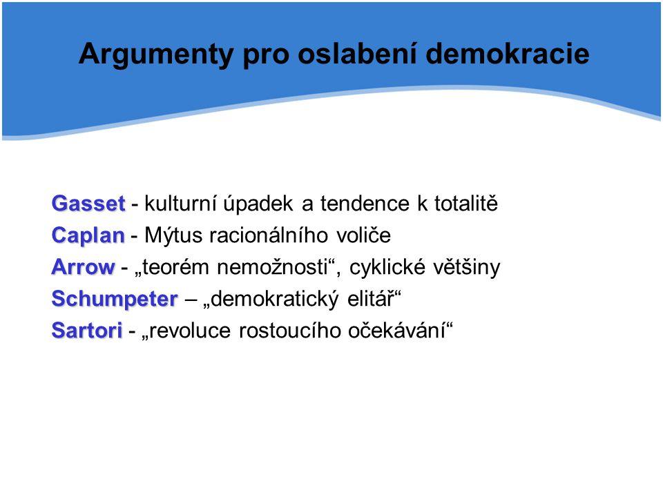 Argumenty pro oslabení demokracie